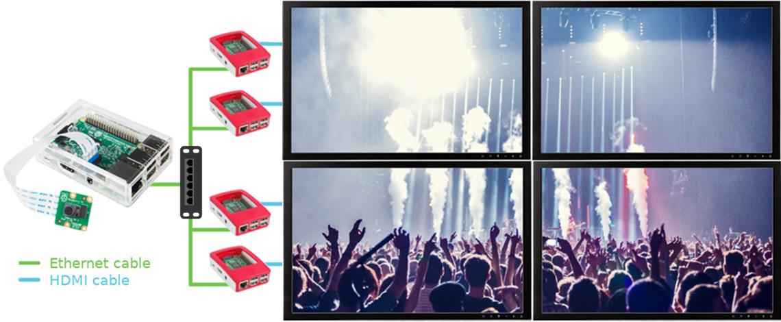 Multicast Video Streamer - info-beamer